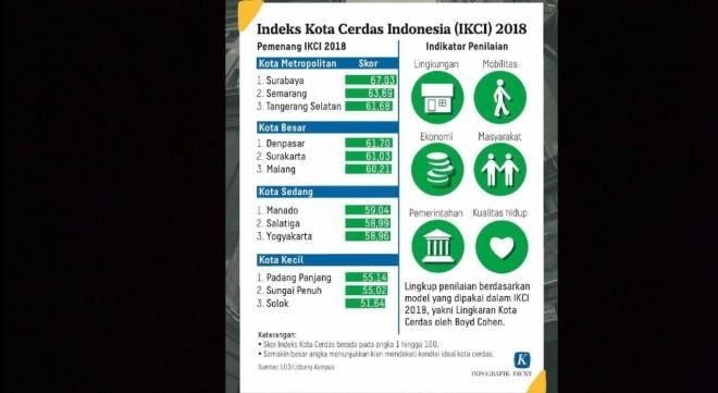 Indeks Kota Cerdas Indonesia (IKCI) Tahun 2018.