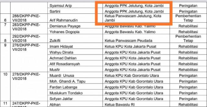 DKPP Berhentikan Tetap Empat Penyelenggara Pemilu. Foto : Ist