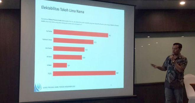 Lembaga Survey Charta Politica Kamis kemarin (5/12) sudah merelease hasil survey tingkat elektabilitas kandidat di Pilgub Jambi 2020.