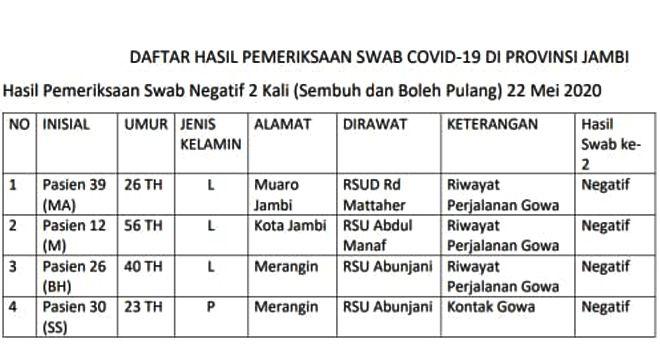 Daftar Pasien yang dinyatakan Sembuh dari Covid-19.