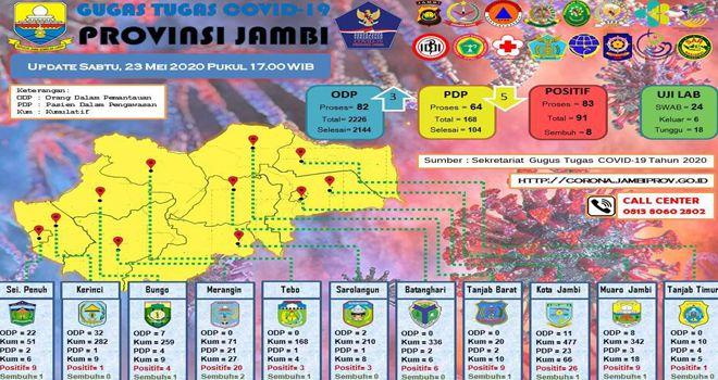 Screenshot Data Sebaran Covid -19 Prov Jambi, Update Sabtu 23 Mei 2020.