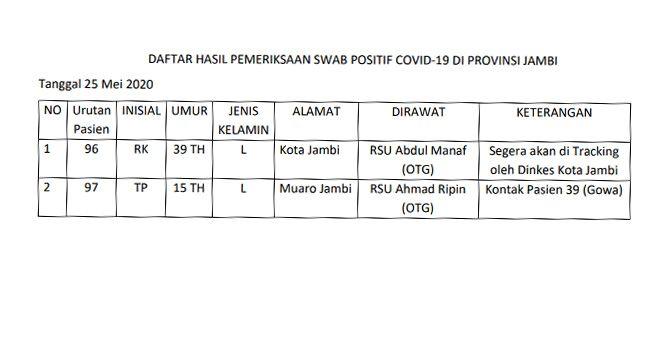2 Positif Covid19 Tambahan 25 Mei Berasal Dari Kota Jambi dan Muaro Jambi