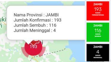 Bertambah 5 Orang Positif Covid19 di Jambi, Total Sudah 193 Kasus