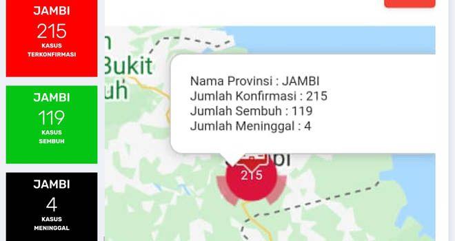 Bertambah 5 Positif Covid19 di Jambi, Sembuh Tambah 1 Pada 12 Agustus