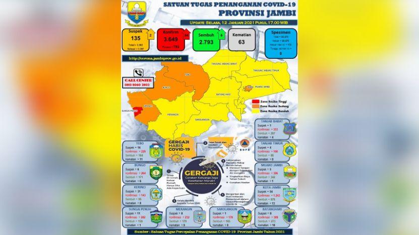 Update Covid-19 Provinsi Jambi.