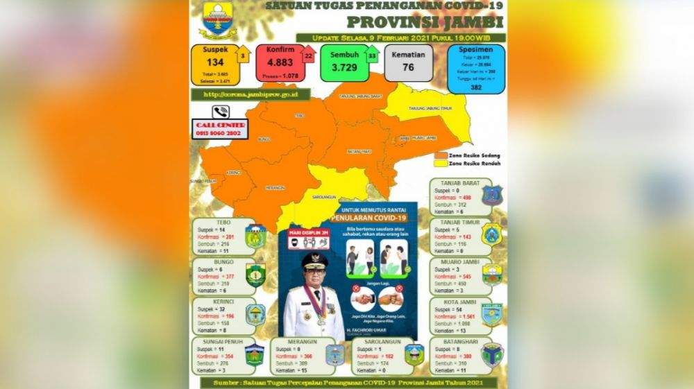 Update covid19 Provinsi Jambi.