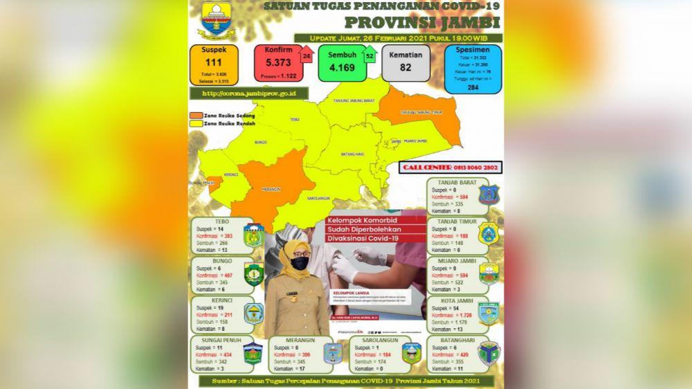 Update covid19 Provinsin Jambi.